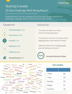 A infographic showing words numbers and other stats from a mental health study